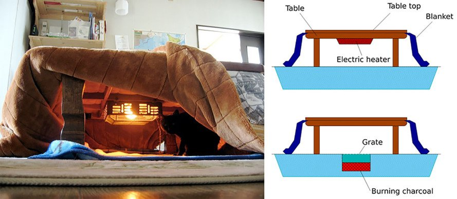 Heated Kotatsu Table - Japanese Table Gadget heated under blanket table